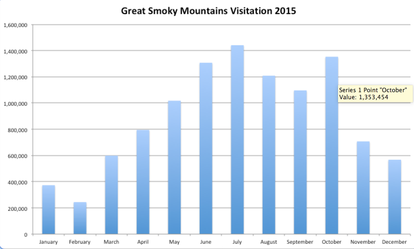 Great Smoky Mountains Visitation By Month